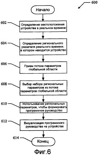 Способы и устройство доставки региональных параметров