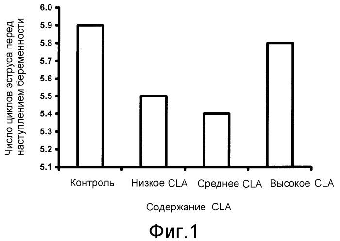 Способ улучшения репродуктивной функции у самок жвачных млекопитающих