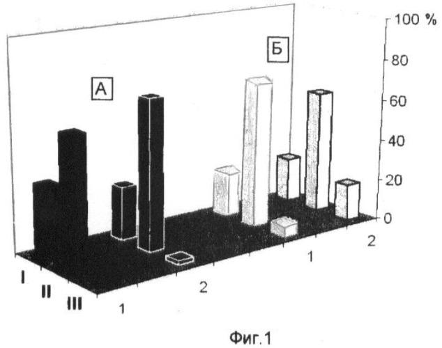 Способ оценки влияния ингибитора деацетилирования белков на индукцию ростового морфогенеза растений