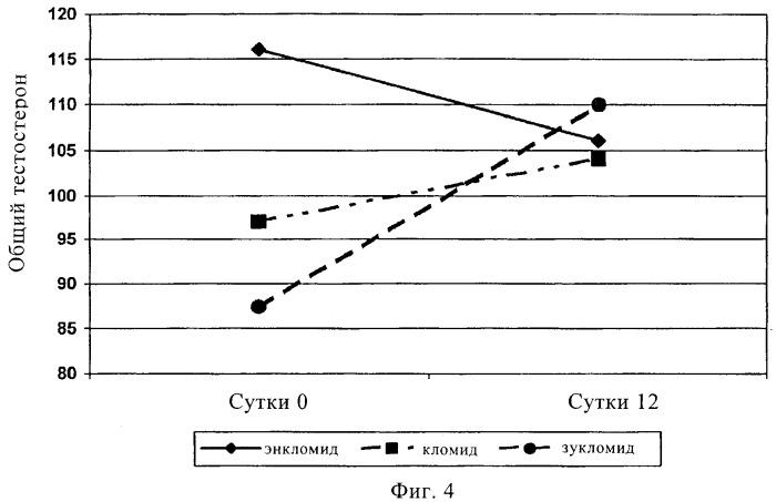 Способы и материалы с транс-кломифеном для лечения мужского бесплодия