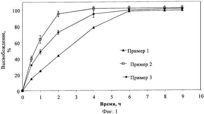Фармацевтические композиции, содержащие иматиниб и замедлитель высвобождения