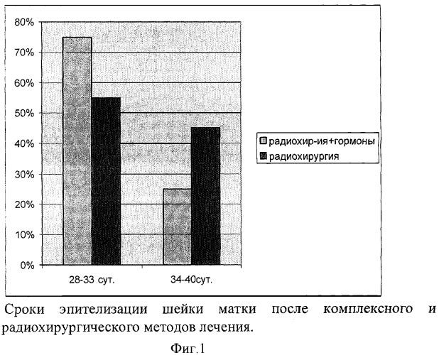 Способ лечения доброкачественных заболеваний шейки матки у женщин репродуктивного возраста
