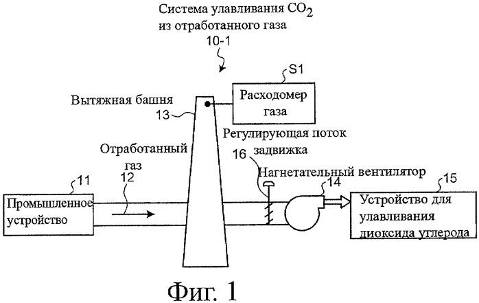 Система улавливания диоксида углерода из отработанного газа