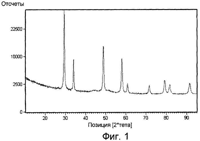 Композиция на основе оксидов циркония, церия, лантана и иттрия, гадолиния или самария, с высокой удельной поверхностью и способностью к восстановлению, способ получения и применение в качестве катализатора