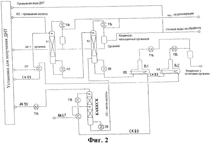 Способ и установка для концентрирования отработанной серной кислоты из процессов нитрования