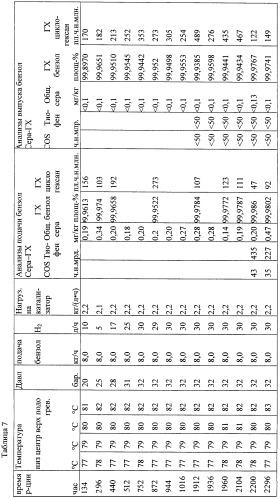 Способ гидрирования бензола, смесей бензола и толуола, смесей бензола и ксилола, или изомерной смеси ксилола, или смесей бензола, толуола и ксилола, или изомерной смеси ксилола, содержащих сернистые ароматические соединения, и способ их десульфирования