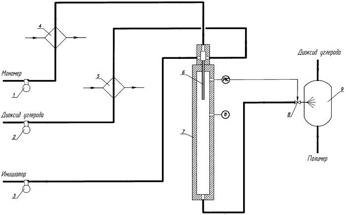Способ получения (со)полимеров при фазовых переходах сверхкритических флюидов и устройство для его проведения