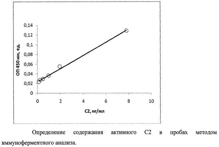 Способ и набор для иммуноферментного определения функциональной активности компонента с2 комплемента человека