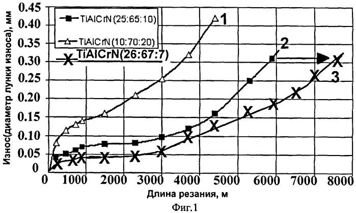 Ионно-плазменное покрытие для режущих инструментов на основе (tixalycrz)n