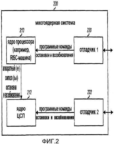 Способ и устройство для отладки многоядерной системы