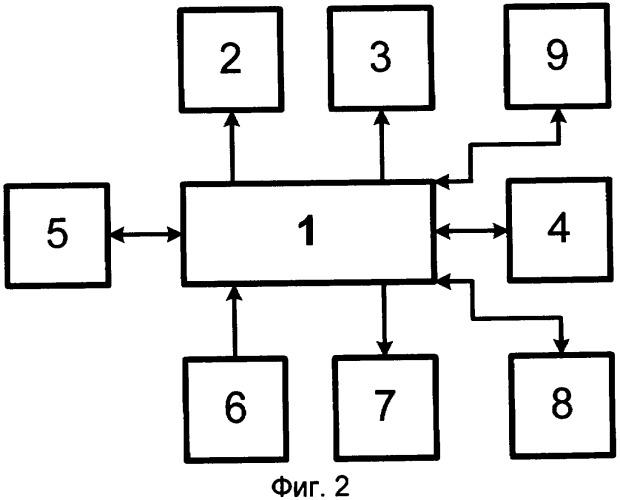 Способ контроля работоспособности дежурного персонала и оповещения контролирующего центра и устройство для осуществления этого способа