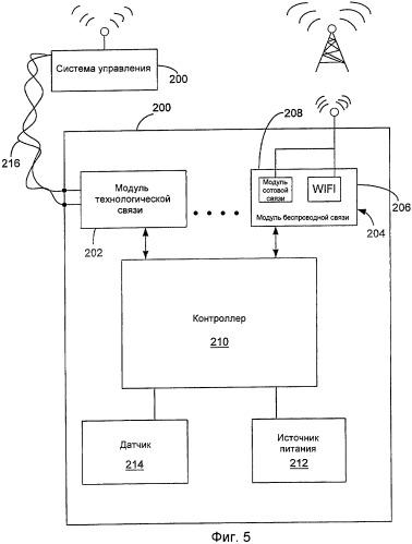 Способ выбора поставщика услуги передачи данных на полевом устройстве