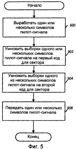 Передача символов пилот-сигнала в системах беспроводной связи
