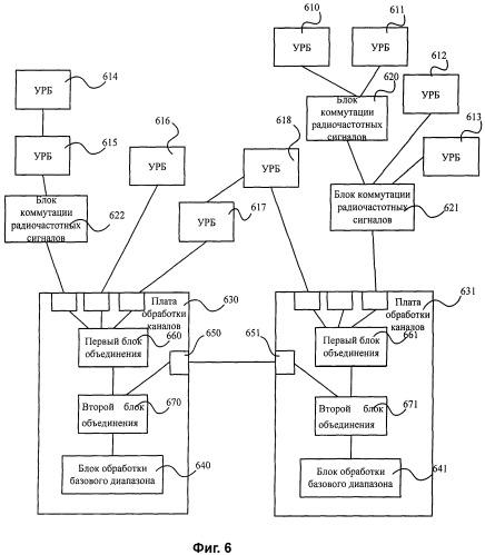 Способ и система базовой станции для объединения сигналов восходящего направления в режиме секторного разделения