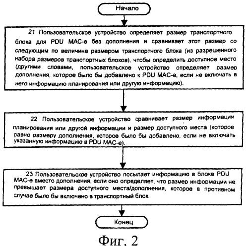 Способ и устройство для передачи информации планирования между пользовательским устройством и сетью радиодоступа с использованием промежутка, в противном случае заполняемого незначащей информацией