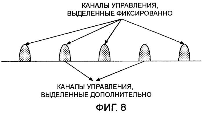 Центральная станция, мобильная станция, система мобильной связи и способ управления передачей управляющего сигнала