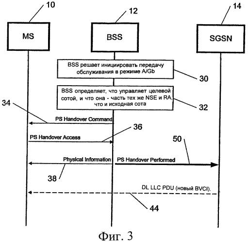 Оптимизация передачи данных по нисходящей линии при передаче обслуживания с коммутацией пакетов
