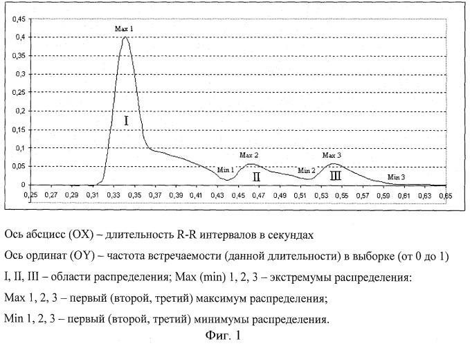 Способ определения границы аэробно-анаэробного перехода по кардиоритмограмме при нагрузочном тестировании
