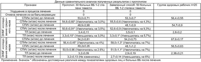 Способ лечения вегетативно-сенсорной полиневропатии верхних конечностей у больных вибрационной болезнью