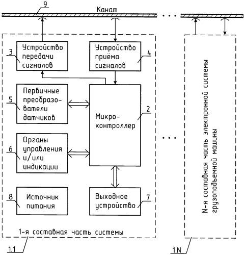 Электронная система грузоподъемной машины