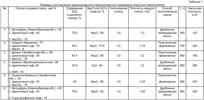 Сырьевая смесь для получения пеносиликатного материала и способ изготовления пеносиликатного материала (варианты)