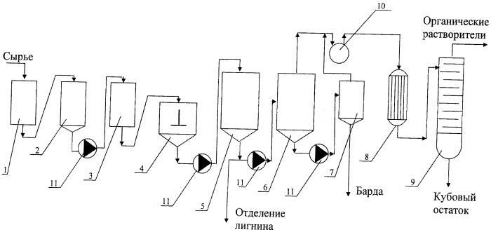 Способ получения органических растворителей, установка для его осуществления, продукт, полученный описанным способом
