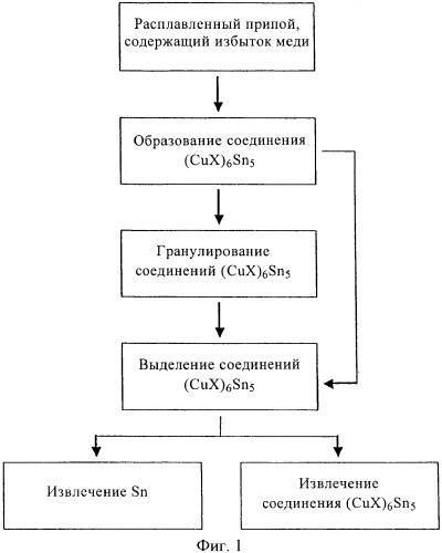 Способ извлечения олова из бессвинцового припоя (варианты)
