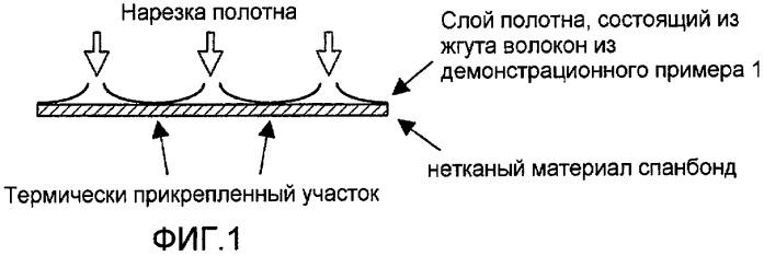 Жгут волокон и полотно