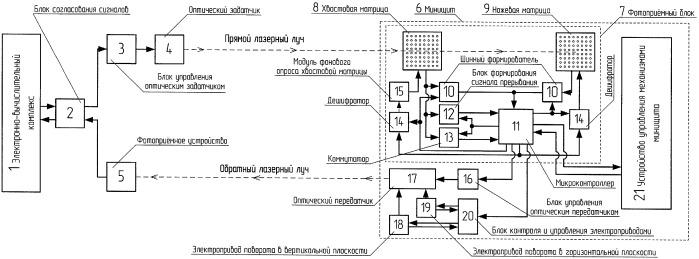 Система контроля положения и управления движением мини-щита для строительства мини-тоннелей