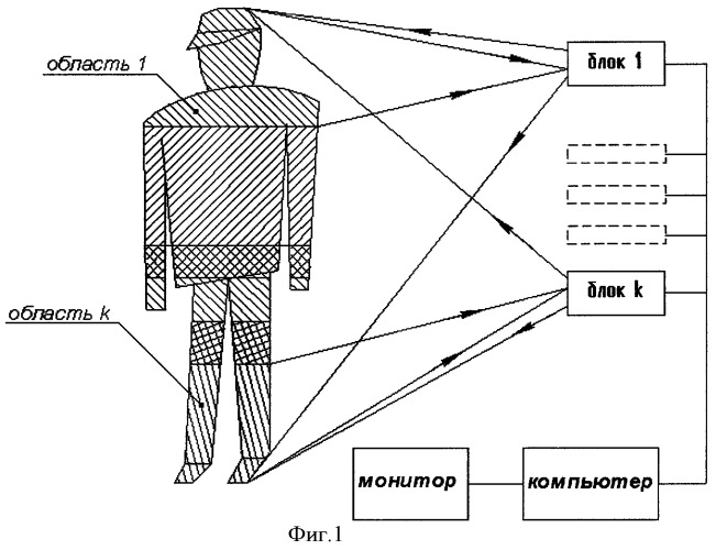 Способ обнаружения предметов, скрытых под одеждой человека, и устройство для его реализации