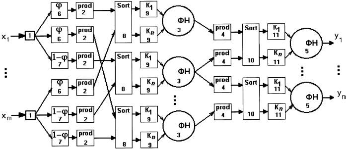 Способ обработки информации в нейронных сетях