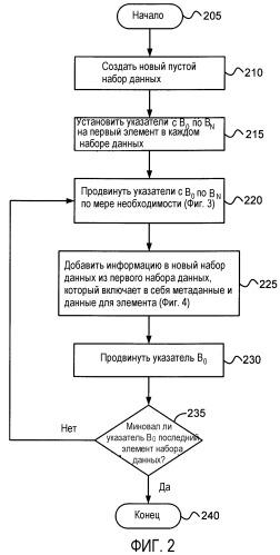 Способ и система для синтетического резервного копирования и восстановления данных