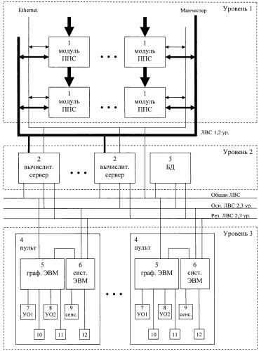 Многоуровневая многопроцессорная корабельная информационно-управляющая система