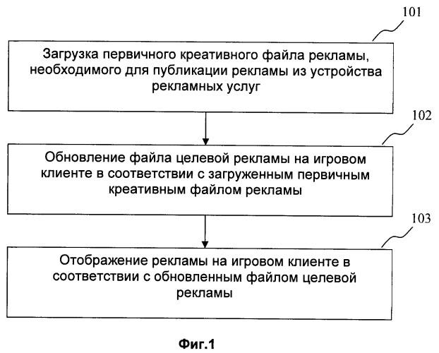 Способ и система публикации сетевой рекламы