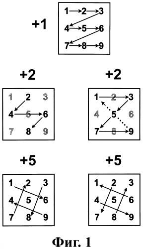 Цифровые вертушки для сложения, вычитания, умножения и целочисленного деления, использующие телефонную т-матрицу