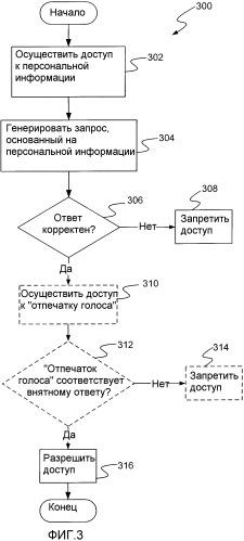 Аутентификация пользователя посредством комбинирования установления личности говорящего и обратного теста тьюринга