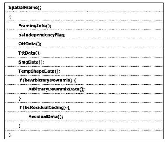 Устройство и способ для кодирования/декодирования сигнала