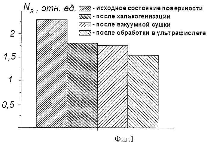 Способ халькогенизации поверхности gaas