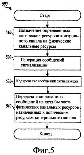 Распределение ресурса для мультиплексного канала сигнализации