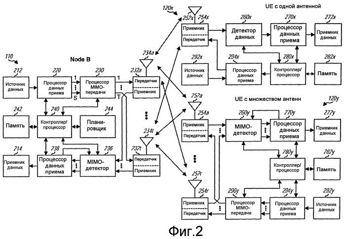 Распределение ресурсов для поддержки однопользовательских и многопользовательских mimo-передач