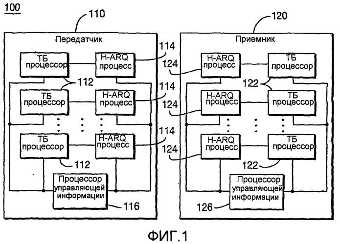 Способ и система поддержки множественных процессов гибридного автоматического запроса на повторную передачу (h-arq) в течение интервала времени передачи