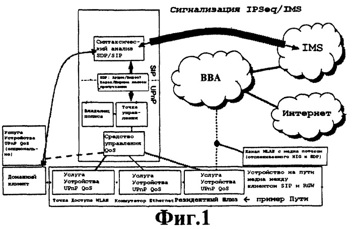 Управление качеством услуги в системе связи