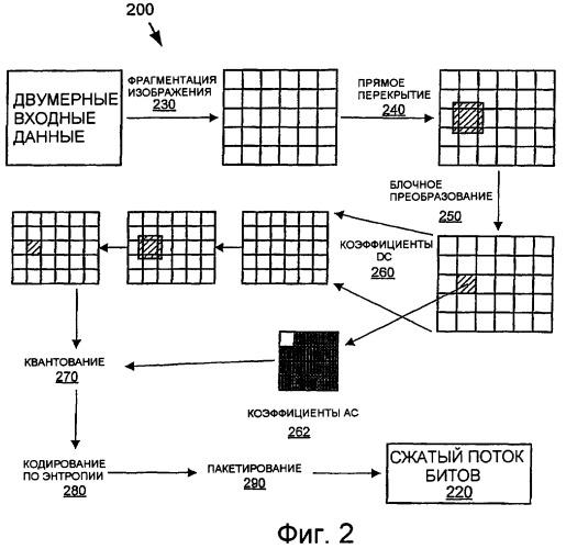Прогнозирование коэффициентов преобразования для сжатия изображения
