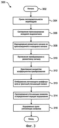 Способы и системы для кодирования уточняющих коэффициентов при сжатии видеоданных