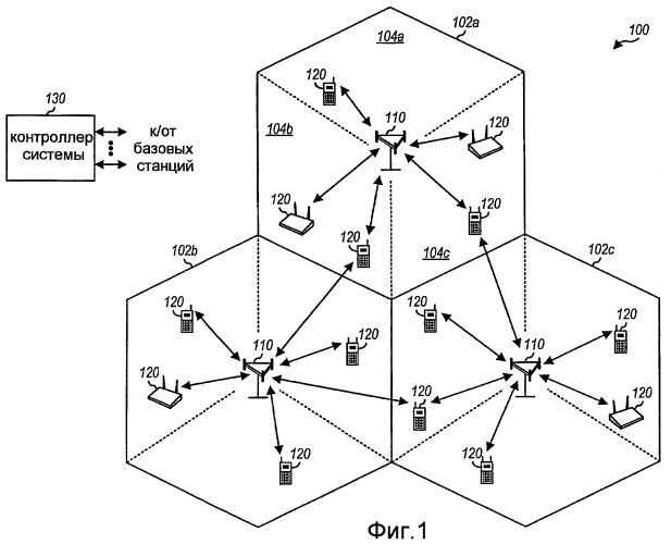 Эффективная структура каналов для системы беспроводной связи