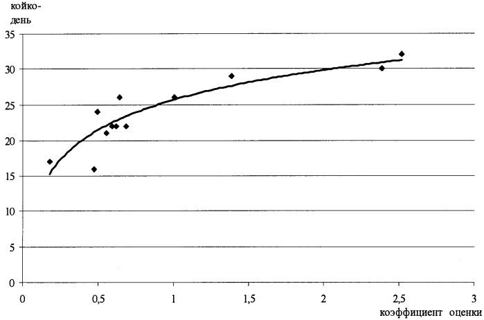 Способ прогнозирования скорости рубцевания язвенной болезни желудка