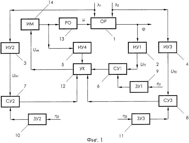 Автоматическая комбинированная микропроцессорная система регулирования температуры сглаживающего реактора тягового транспортного средства