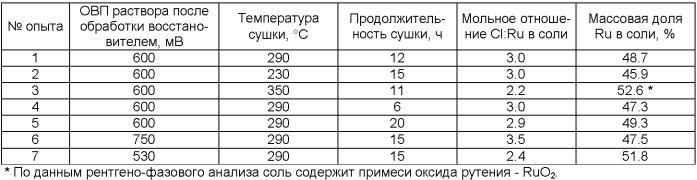 Способ получения рутений (iii) хлорида