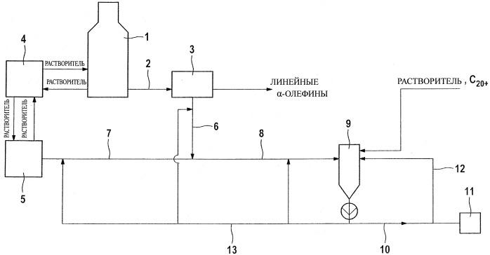 Способ получения линейных альфа-олефинов с улучшенным удалением олигомеров высокого молекулярного веса и реакторная система для его осуществления