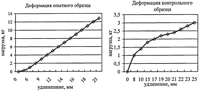Способ обезволашивания шкурок кроликов с применением ферментного препарата протосубтилин г10х